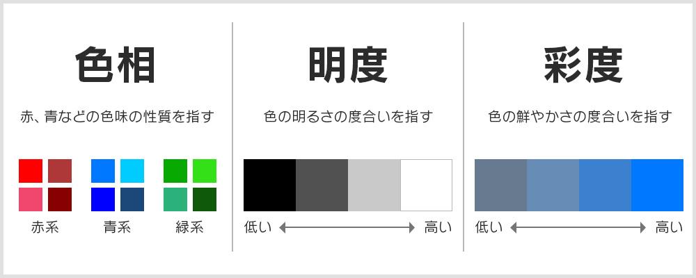 色の三属性の説明