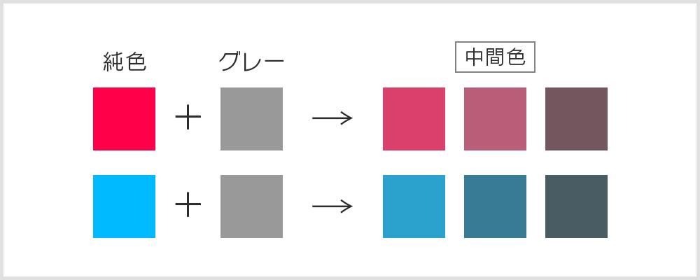 中間色の説明