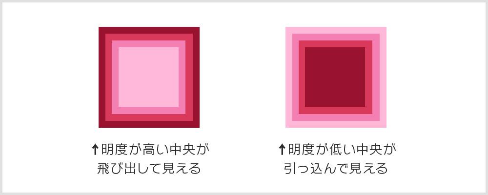 進出色と後退色の説明画像